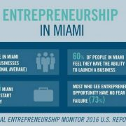 FEED Portal News Feed Archives - StartUP FIU